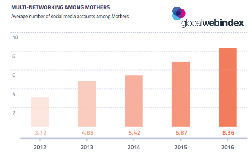 Analyzing the Demographics, Digital Behaviors and Attitudes of Online Mothers Q1 2017-Global Web Index