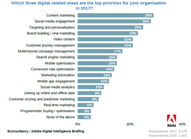 Content Marketing & Social Media Engagement Are the Top Priorities for Organisations in 2017 Adobe