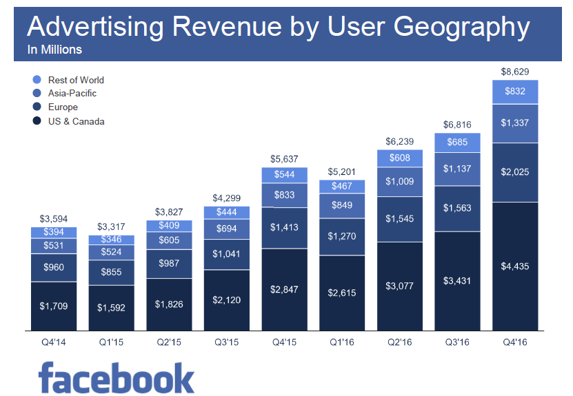Facebook Achieved the Highest Advertising Revenue in US & Canada in Q4 2016 Facebook
