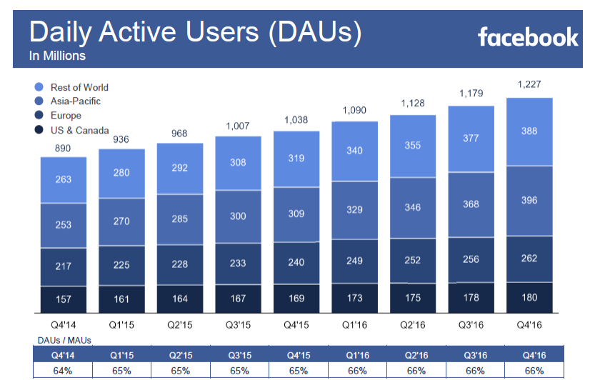 Facebook daily active users (DAUs) Q4 2016 Facebook