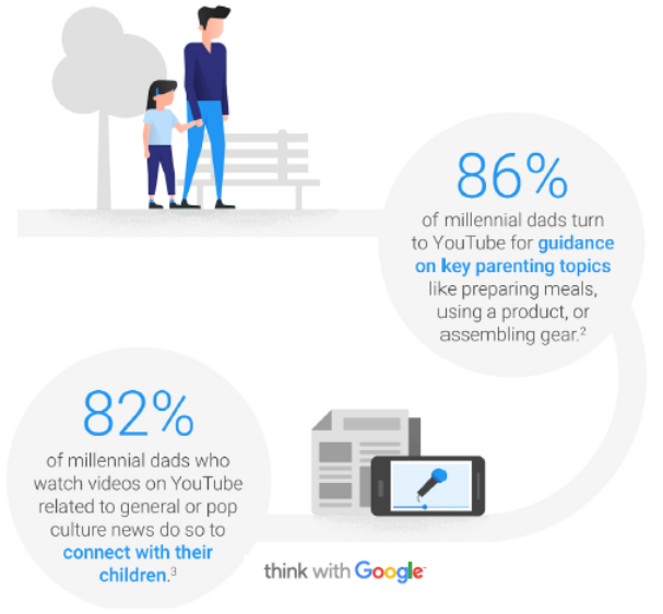 Marketing to Millennial Parents How They're Redefining Parenting for Their Generation, Q3-2017 Think With Google