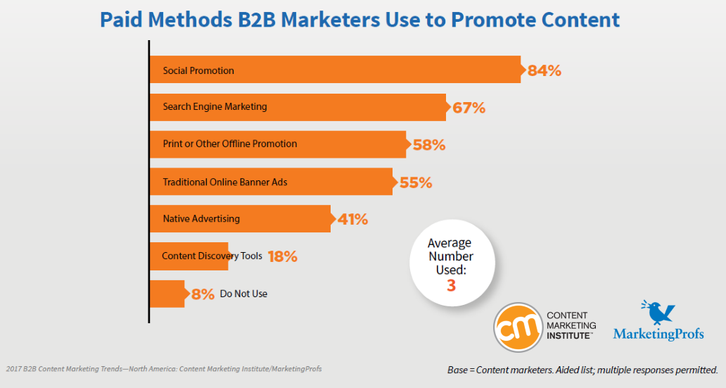Social Promotion is the Most Paid Methods B2B Marketers Use to Promote Content, 2016 Content Marketing Institute-Marketing Profs
