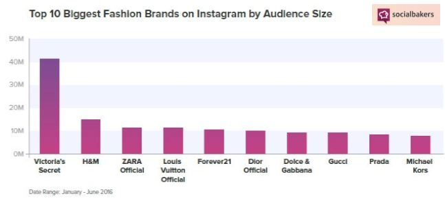 The Top 10 Biggest Fashion Brands on Instagram Audience Size.