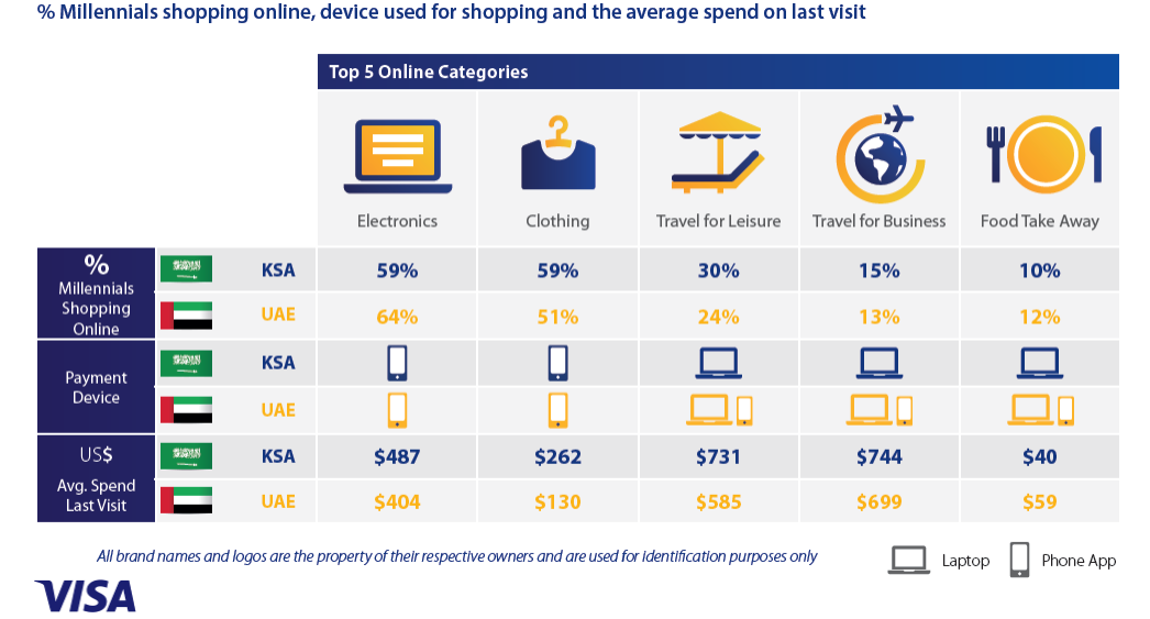 smartphone is the the Major Device Used by Millennials in KSA & UAE for Buying Electronics & Clothing, Q2 2016 Visa