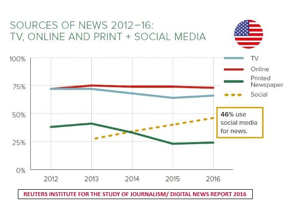 A Figure Shows The Sources of News 2012-2016.