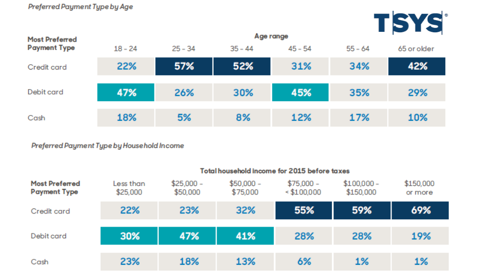 2016 US Consumer Payment Study TSYS