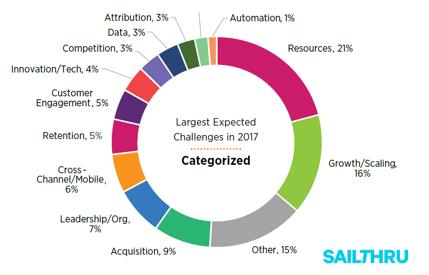 2017 Digital Retail Innovation Report Sailthru