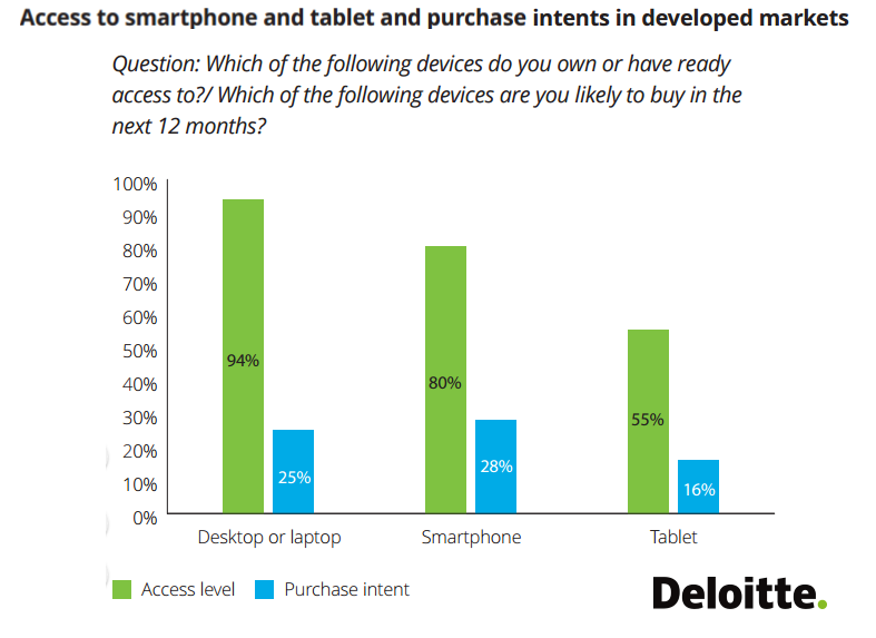 28% of Internet Users Intent to Purchase a Smartphone in the NeXt 12 Month, Q1 2017 Deloitte
