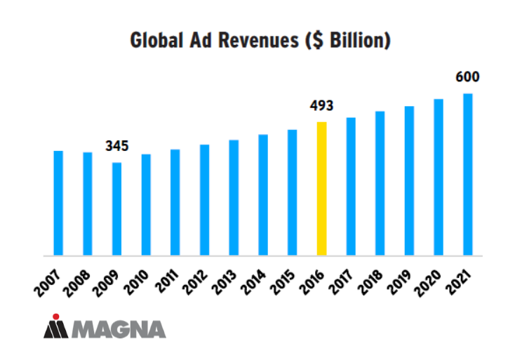 Advertising Revenues Globally Reached $493 Billion in 2016 MAGNA