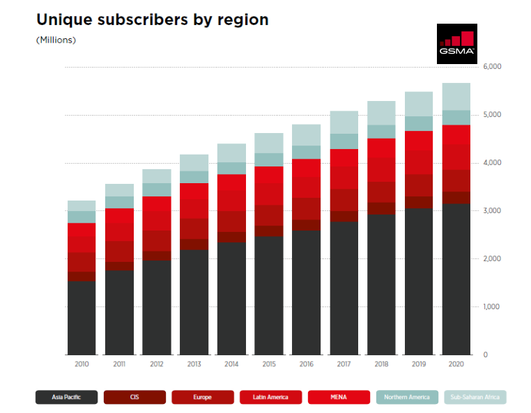 Asia Pacific has Always Been the Region with the Largest Unique Internet Subscribers Number, Q1 2017 GSMA