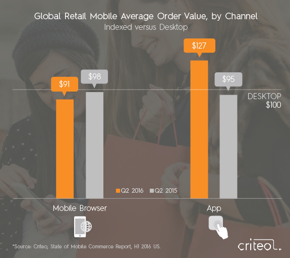 Digital Commerce & Marketing Outlook, January 2017-Criteo
