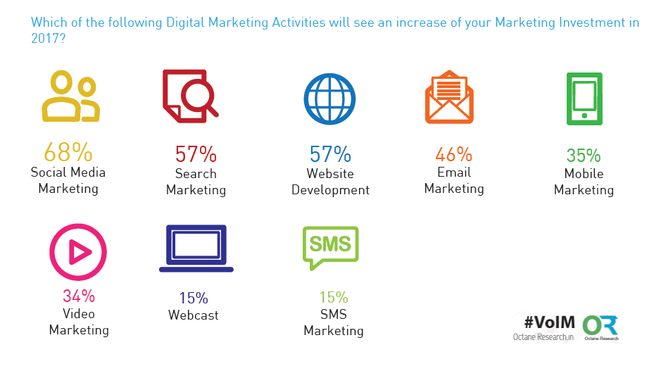 Digital India 2017 Marketing Trends & Forecast Octane Research