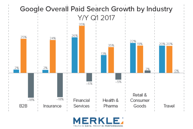 Digital Marketing Report, Q1 2017 Merkle