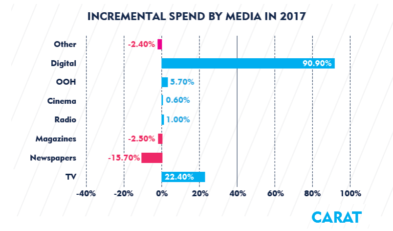 Digital has Contributed with the Highest Share in Advertising Spend in 2016 CARAT