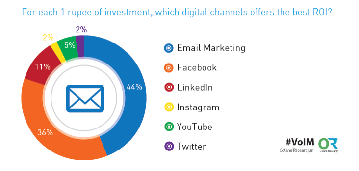 Email Marketing is the Best Digital Channel Offerd the Best ROI in India in 2016 Octane Research