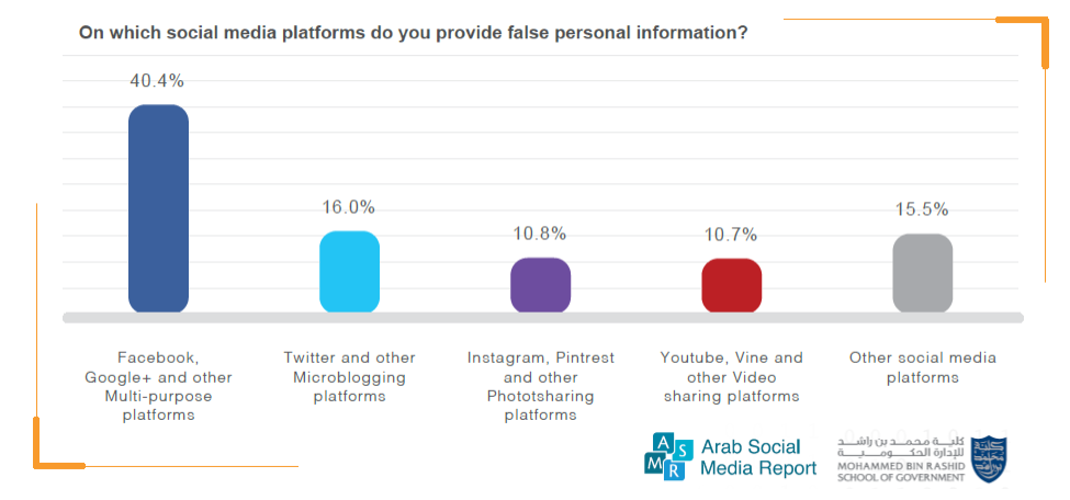 Facebook & Google+ Hold the Highest Percentage of False Personal Data, 2017 Mohammed Bin Rashid School of Government