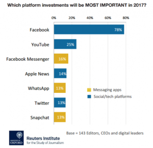 Facebook will be the Most Important Investments Platform in 2017 Reuters Institute