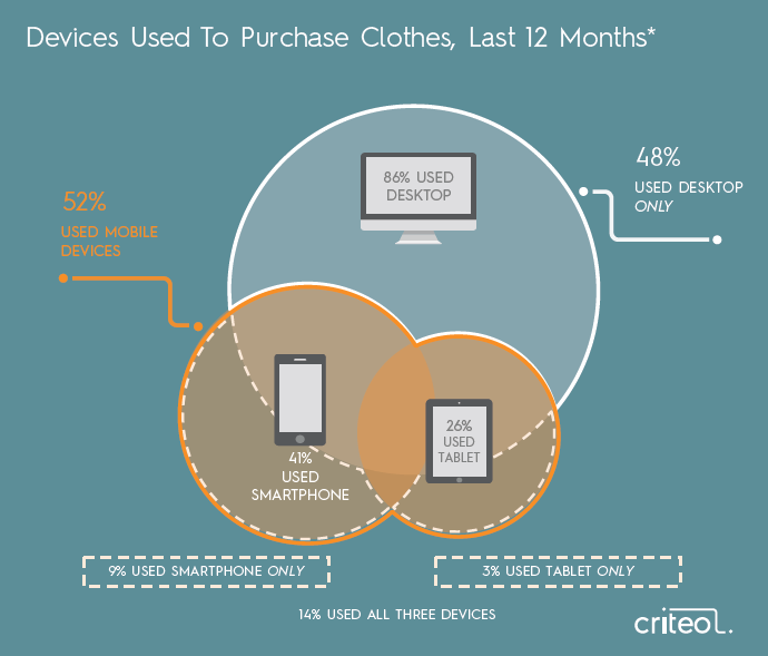 Fashion Flash Report Wooing The New Generation of Fashion Shoppers 2016 Criteo