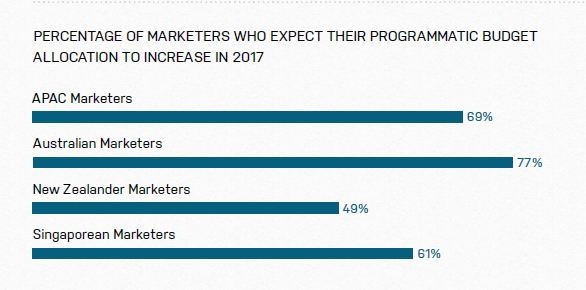 PERCENTAGE OF MARKETERS WHO EXPECT THEIR PROGRAMMATIC BUDGET ALLOCATION TO INCREASE IN 2017