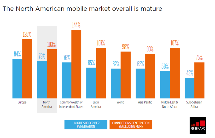 The Mobile Economy North America 2016-GSMA