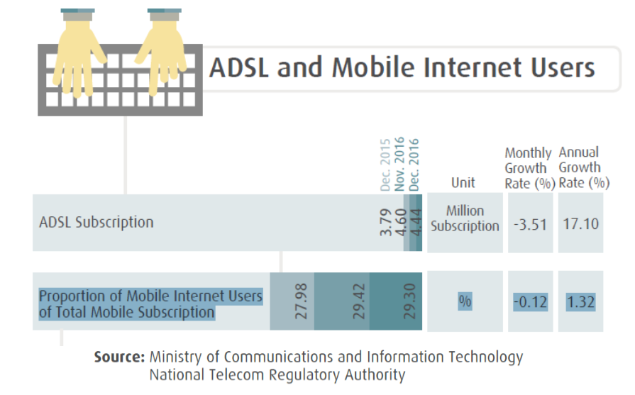 The Proportion of Egyptian Mobile Internet Users Estimated With 29.30% in Dec. 2016 MCIT