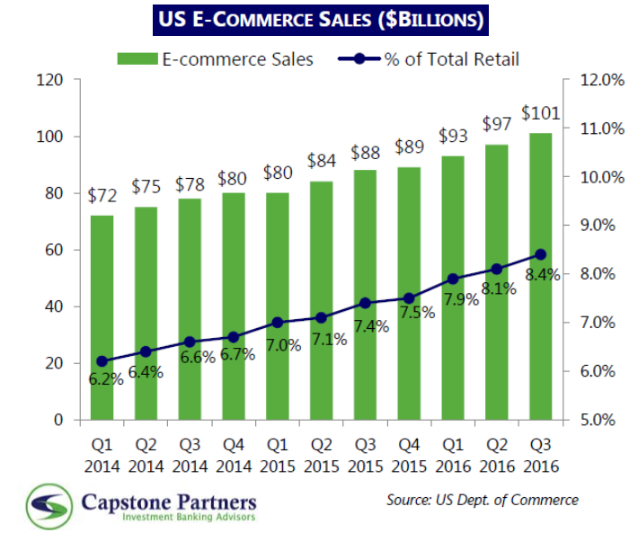 The US E-Commerce Sales totaled with $101 Billion Capstone Partners