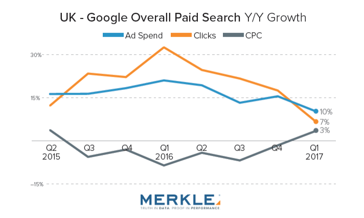 UK Google Spending Growth Decreased to 10% in Q1 2017 Merkle