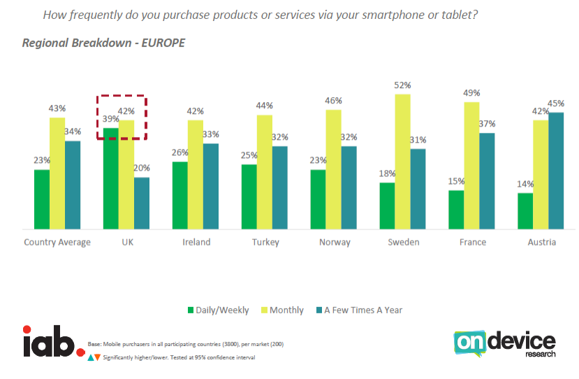 UK Has A Unique Purchasing Frequency Across the European Markets, Q3 2016 IAP & On Device Research