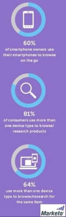 64% use more than one device type to browse/research for the same item