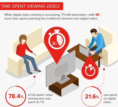 Time Spent Viewing Video in the USA. Are Viewers Still Tuning Into TV or Focusing on Digital Video?