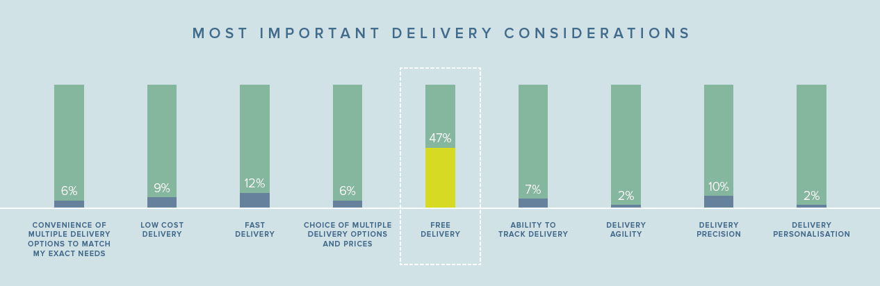 2016 State of E-Commerce Delivery MetaPack