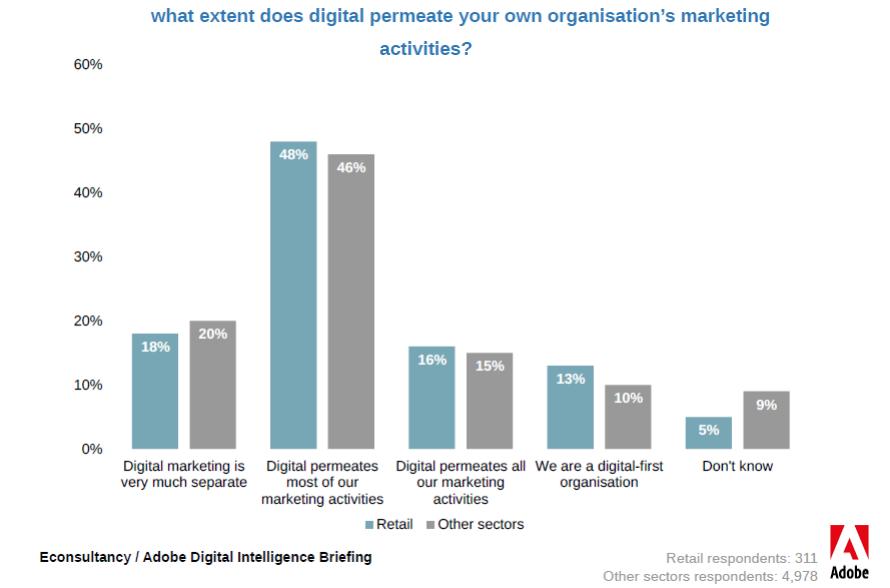 What Extent Does Digital Permeate Marketers Own Organizations Marketing Activities.
