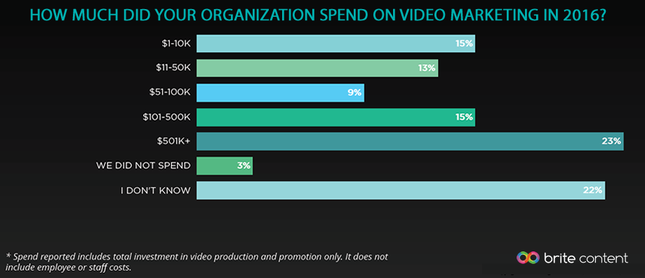 23% of Organizations Spent $501K+ on Video Marketing in 2016 | Brite Content 1 | Digital Marketing Community