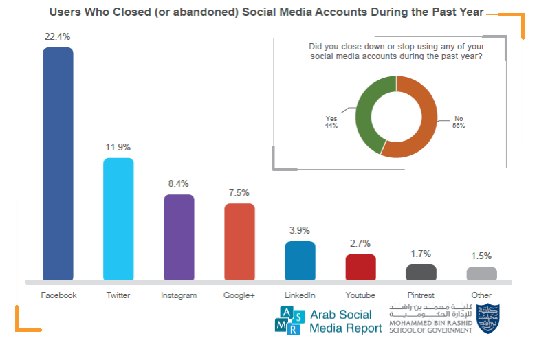 44% of Internet Users in the Arab World Have Closed A Social Media Account During 2016 Mohammed Bin Rashid School of Government