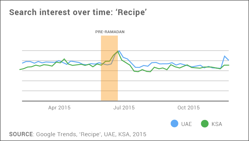 Search interest over time: 'Recipe' in ramadan