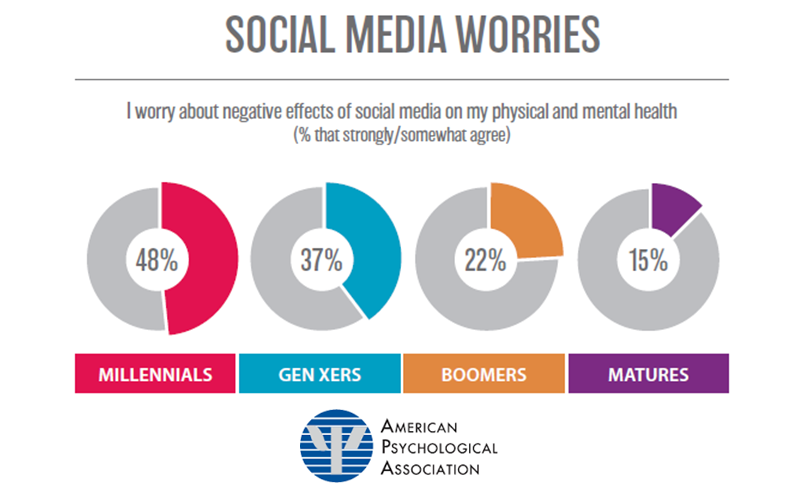48% of US Millennials Worry About Negative Effects of Social Media, 2017 APA