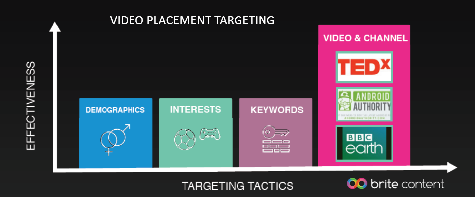 59% of Smart Video Marketers Rely on Video Placement Targeting, 2016 | Brite Content 1 | Digital Marketing Community