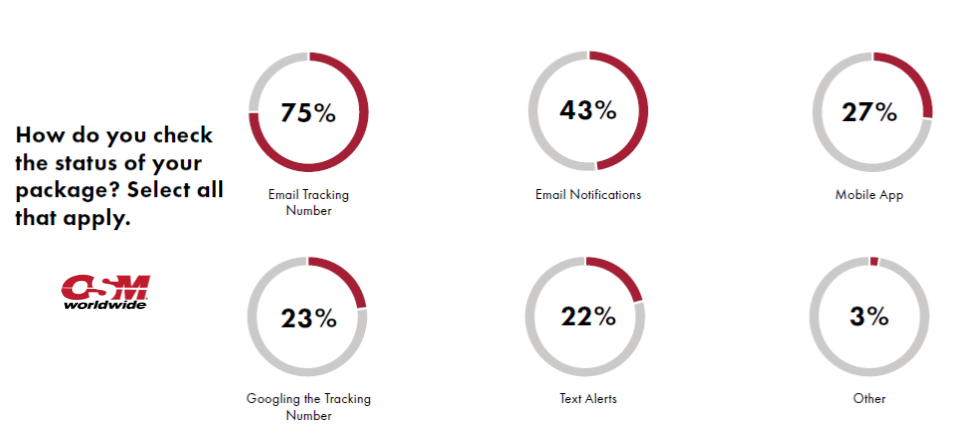 75% of Online Shoppers in US Rely on Email Tracking Numbers, 2016 OSM