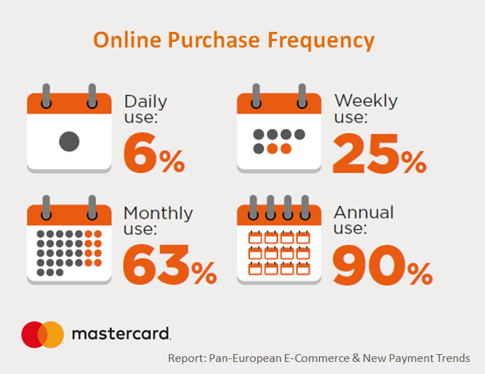 The Online Purchases Frequency.