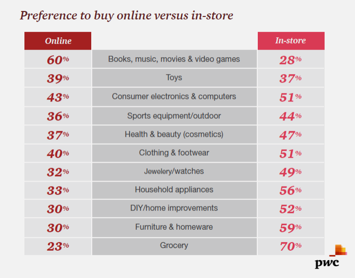 Books, Music, Movies & Video Games are Preferred to be Bought Online Vs. In-Store, 2017 PWC