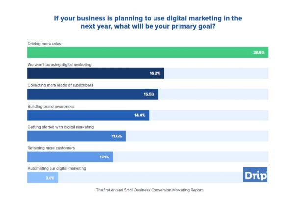 28.6% of US Marketers Depend on Digital Marketing Campaigns for Driving Sales, 2017 | Drip 1 | Digital Marketing Community