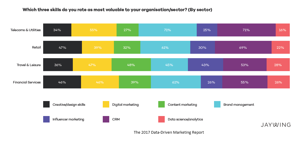 CRM, Brand Management & Digital Marketing are the Valuable Skills to Organisations JAYWING