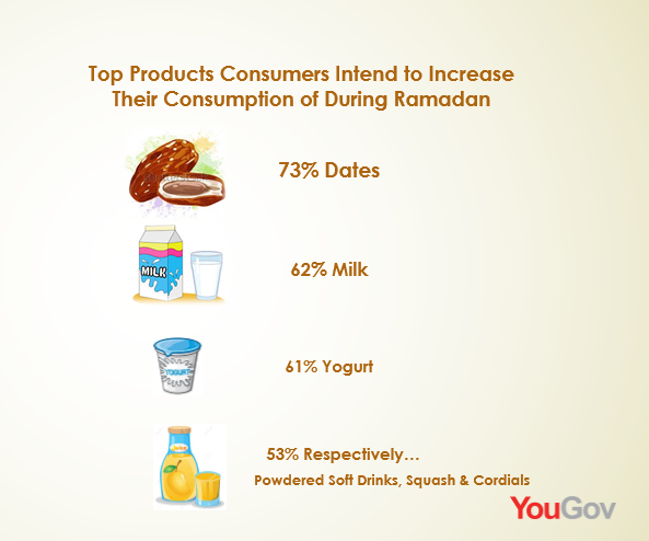 Dates, Yogurt & Milk are the Top Products Sold During Ramadan, 2016 YouGov