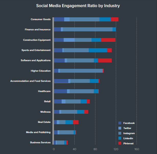 The Social Media Engagement Ratio by Industry.