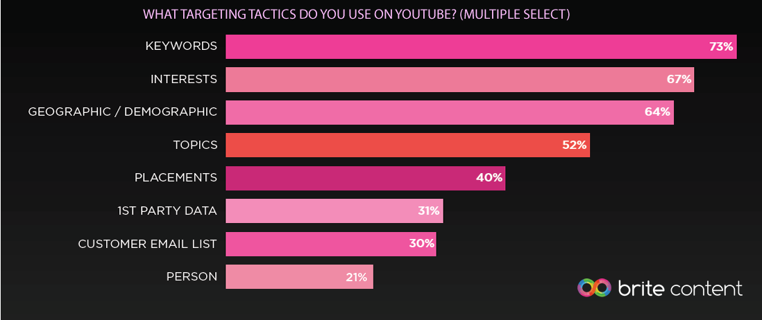 Keywords & Interests Are the Most Targeting Tactics Used on YouTube, 2016 | Brite Content 1 | Digital Marketing Community