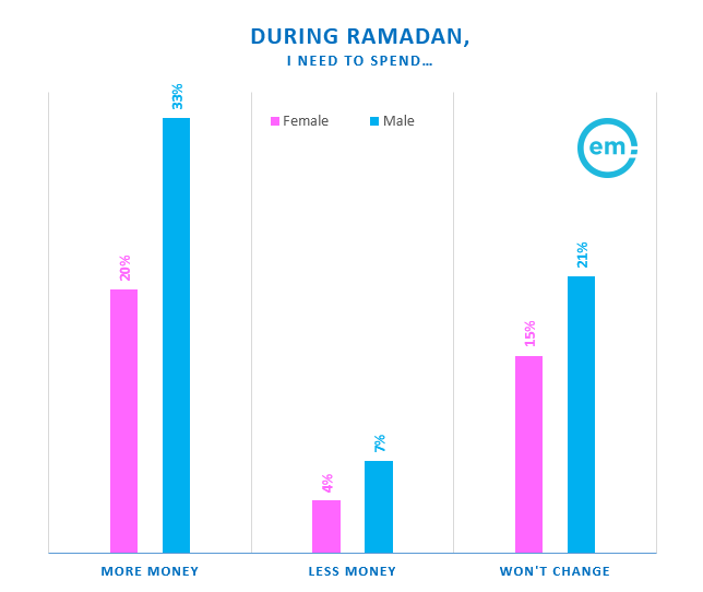 Males Tend to Spend More Than Females in MENA During Ramadan 2017 Effective Measure