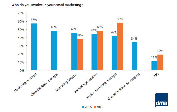 Marketer Email Tracking Study 2017, DMA