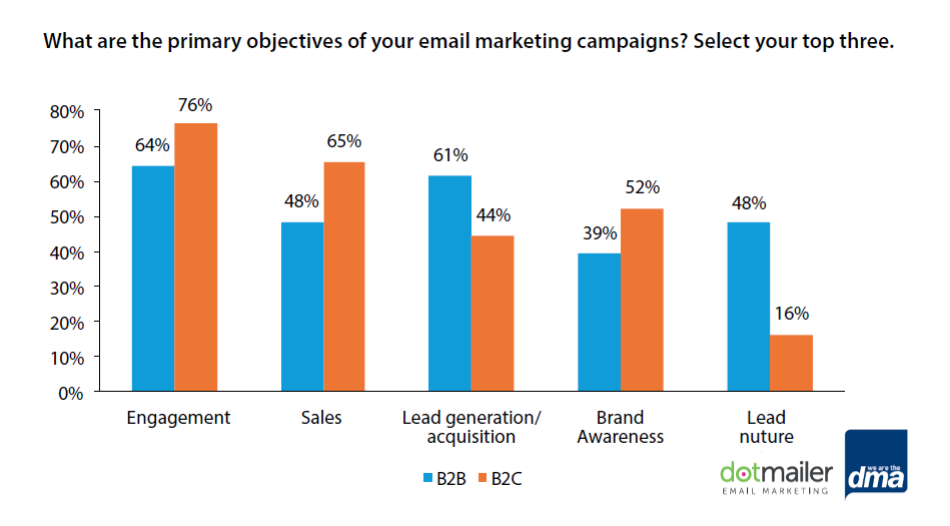 Most of B2C Marketers Use Email Marketing for Engagement, 2016 | DMA & dotmailer 1 | Digital Marketing Community