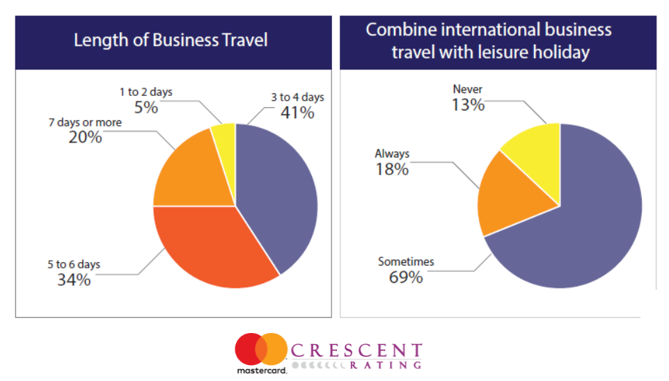 Muslim Business Traveler Insights 2016, MasterCard & CrescentRating