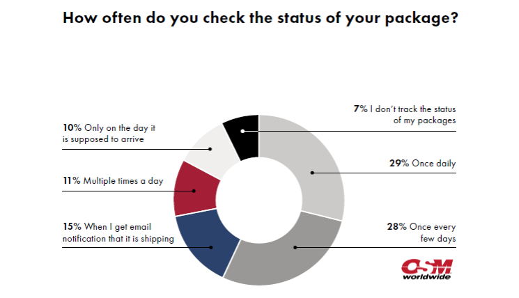 Only 11% of Online Shoppers Check the Status of Their Package Multiple Times a Day, 2016 OSM